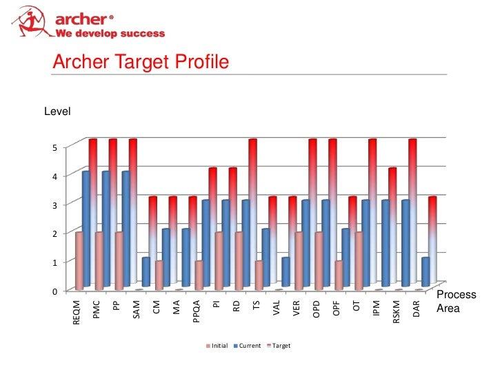 Archer Target ProfileLevel 5 4 3 2 1 0                                                                                    ...