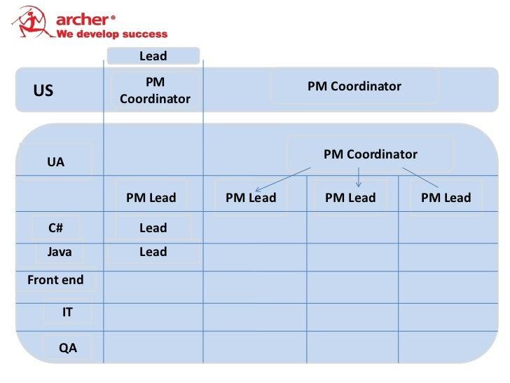 Lead                PM                  PM CoordinatorUS          Coordinator                                      PM Coor...