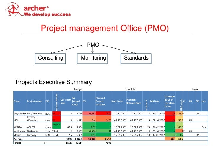Project management Office (PMO)                                                                                PMO        ...