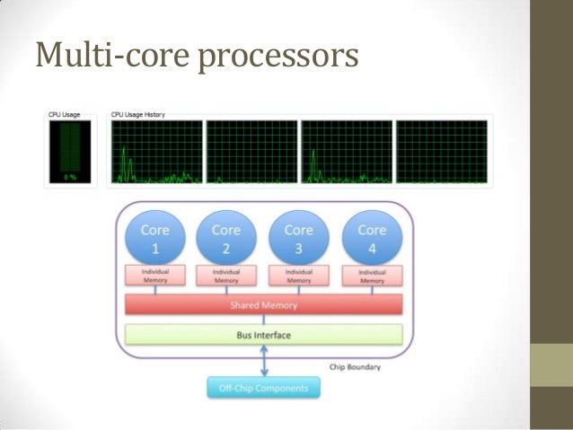 multi core processors Cores can have multiple threads, which act as separate processors, but actually they are inside the processor's core threads can perform tasks in parallel.