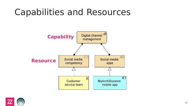 resource capability