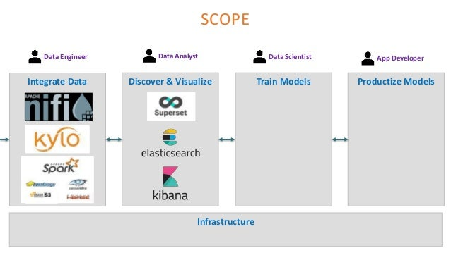Architecting an Open Source AI Platform 2018 edition