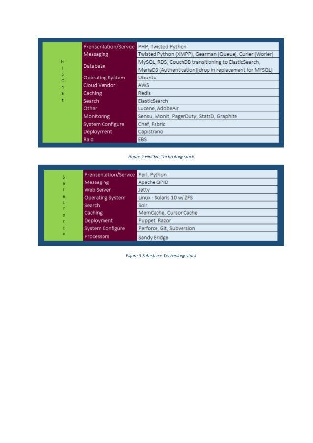 Figure 2 HipChat Technology stack Figure 3 Salesforce Technology stack