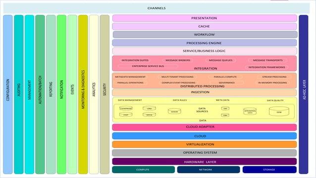 Twisted Event driven network programming framework Tornado, Django, Asyncio, AWS Cloud provider Azure, Rackspace, CenturyL...
