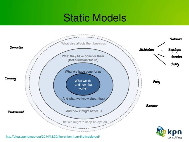 Static Models What we have done for us What we do (and how that works) (And what we know about that) What they have done f...