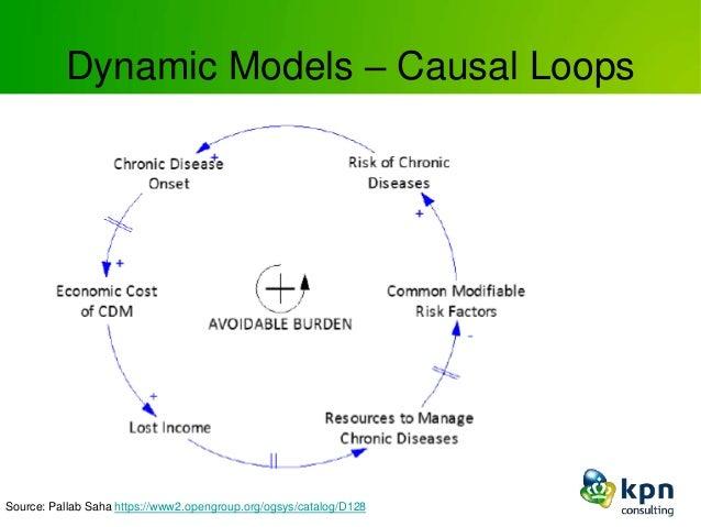 Dynamic Models – Causal Loops Source: Pallab Saha https://www2.opengroup.org/ogsys/catalog/D128