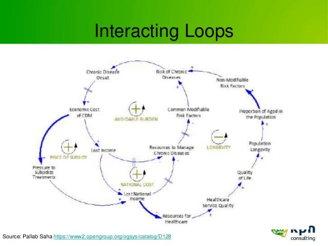 Interacting Loops Source: Pallab Saha https://www2.opengroup.org/ogsys/catalog/D128