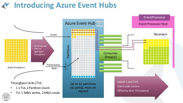 Architecting IoT solutions with Microsoft Azure