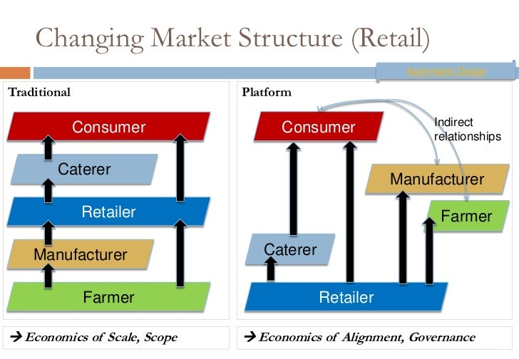 economics market structures Different types of market structure 1 perfect competition (many firms) 2 monopoly (one firm), oligopoly (a few firms) + monopolistic competition, contestable markets and collusion.