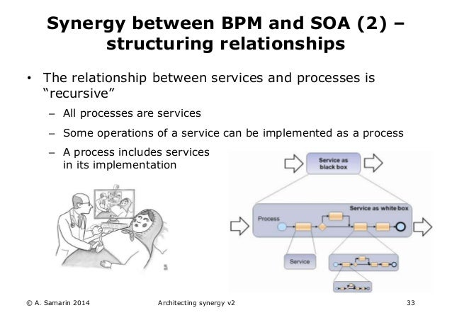 How EA, BPM, SOA and ECM work together