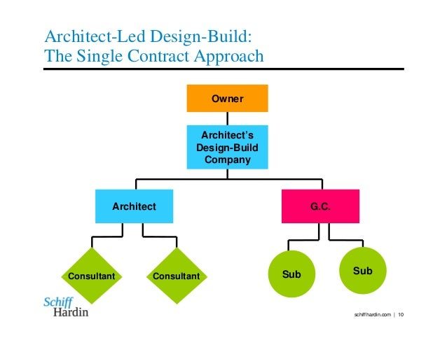 Designer-Led Design Build: Return of the Master Builder
