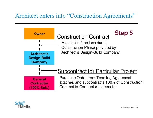 how to start a design build firm