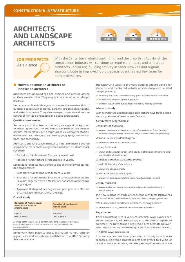 HOW TO BECOME ARCHITECT OR LANDSCAPE ARCHITECT