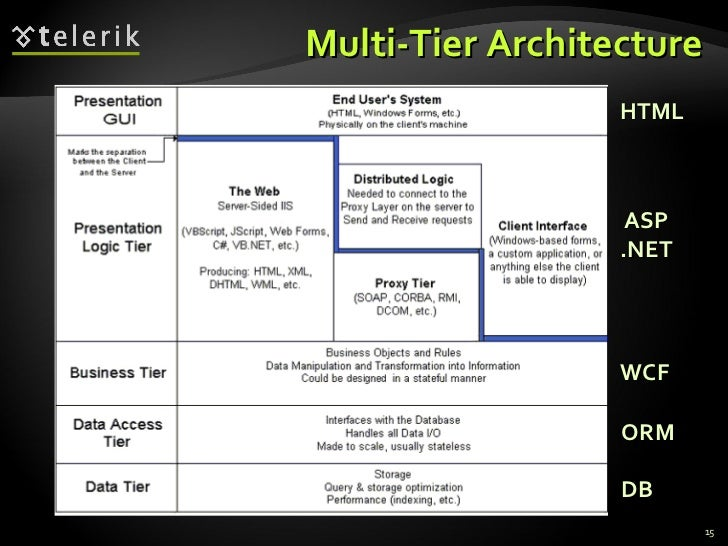 Architectural patterns and software architectures client for N tier architecture example
