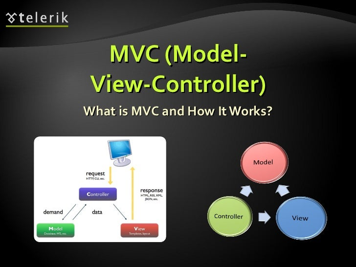 MVC (Model- View-Controller) What is MVC and How It Works?