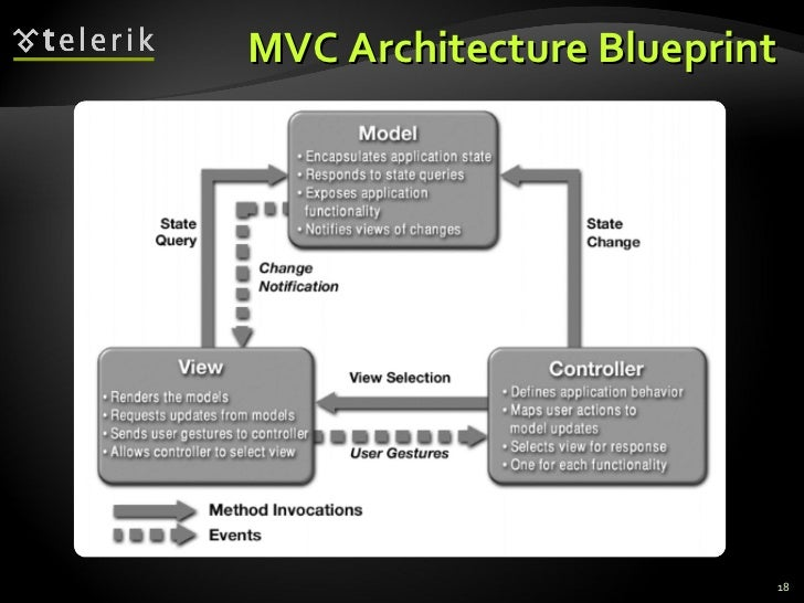 Architectural patterns and software architectures client server mul 18 mvc architecture blueprint malvernweather Gallery