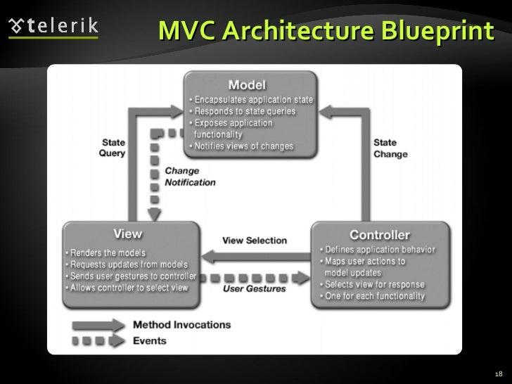 MVC Architecture Blueprint