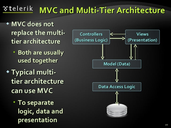 Architectural patterns and software architectures client for Architecture mvc