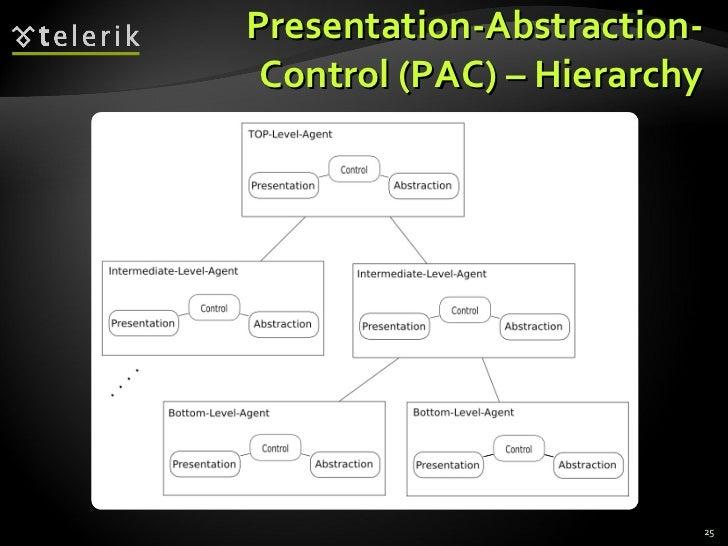 Presentation-Abstraction-Control (PAC) – Hierarchy