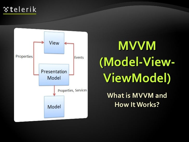 MVVM ( Model-View-ViewModel ) What is MVVM and How It Works?