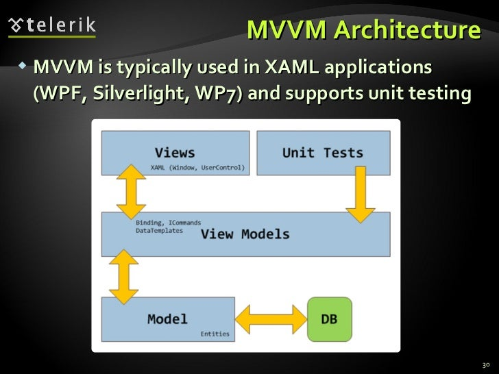 MVVM Architecture <ul><li>MVVM is typically used in XAML applications (WPF, Silverlight, WP7) and supports unit testing </...