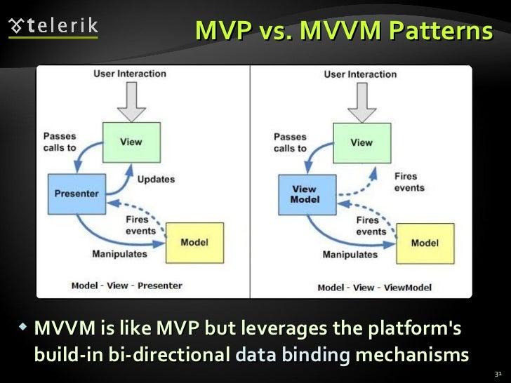 MVP vs. MVVM Patterns <ul><li>MVVM is like MVP but leverages the platform's build-in bi-directional  data binding  mechani...