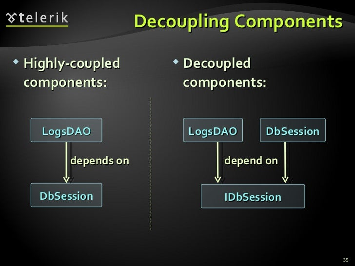 Decoupling Components LogsDAO DbSession depends on LogsDAO IDbSession depend on DbSession <ul><li>Highly-coupled component...