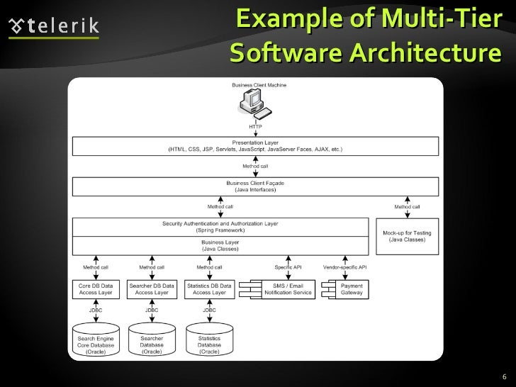 Example of Multi-Tier Software Architecture