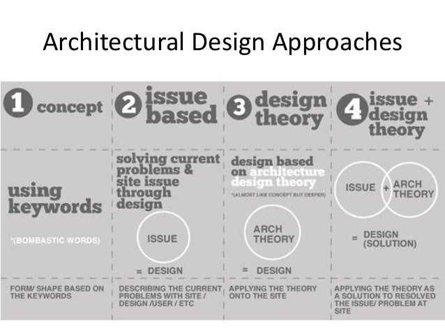 Architectural design concepts approaches for Architecture keywords