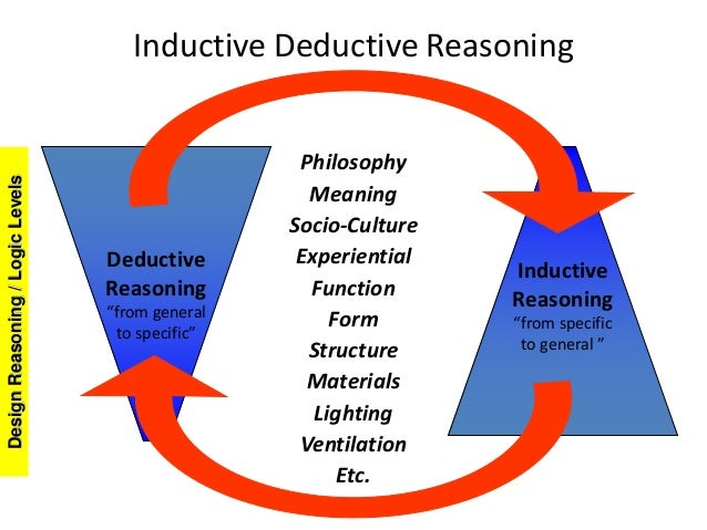 Generating Hierarchies 6 Vision Values Concepts Ideas Solutions Problems;  7. Inductive Deductive Reasoning Philosophy Meaning ...