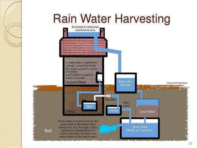 Rain Water Harvesting 38