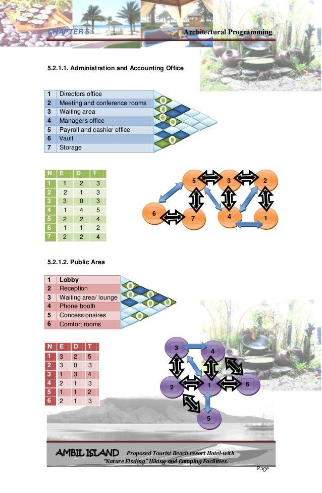 Architectural programming