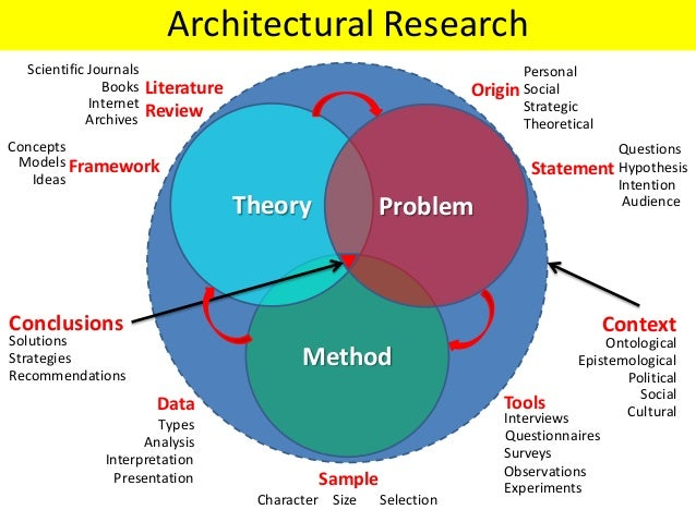 Method Theory Problem ContextConclusions Framework Literature Review Models Ideas Concepts Books Internet Scientific Journ...