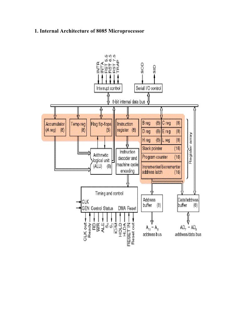 Architecture of 8085 for Architecture 8085 microprocessor