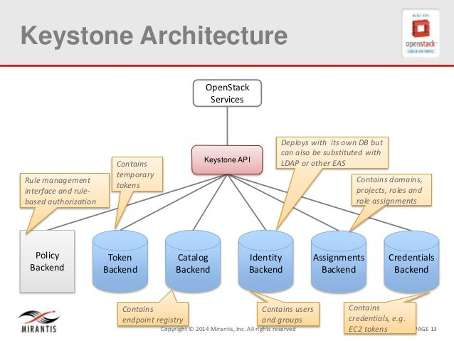 PAGE 13Copyright © 2014 Mirantis, Inc. All rights reserved Keystone Architecture OpenStack Services Catalog Backend Token ...