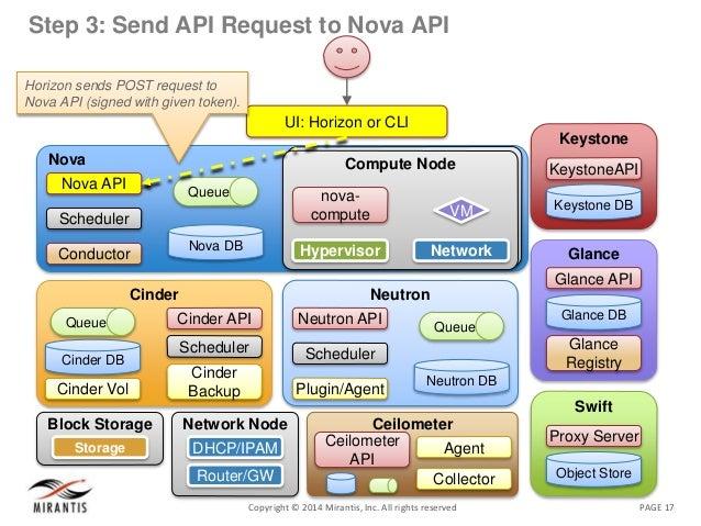 PAGE 17Copyright © 2014 Mirantis, Inc. All rights reserved Step 3: Send API Request to Nova API Nova Nova DB Queue Nova AP...
