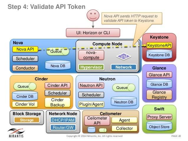 PAGE 20Copyright © 2014 Mirantis, Inc. All rights reserved Step 4: Validate API Token Nova Nova DB Queue Nova API Schedule...