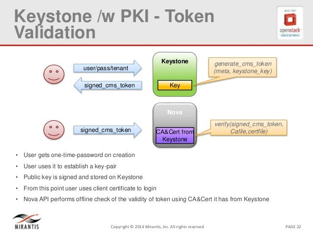 PAGE 22Copyright © 2014 Mirantis, Inc. All rights reserved Keystone /w PKI - Token Validation • User gets one-time-passwor...