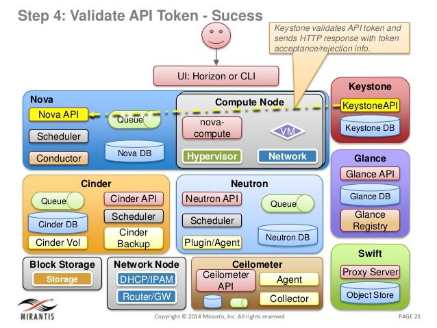 PAGE 23Copyright © 2014 Mirantis, Inc. All rights reserved Step 4: Validate API Token - Sucess Nova Nova DB Queue Nova API...