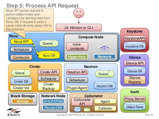 PAGE 27Copyright © 2014 Mirantis, Inc. All rights reserved Step 5: Process API Request Nova Nova DB Queue Nova API Schedul...