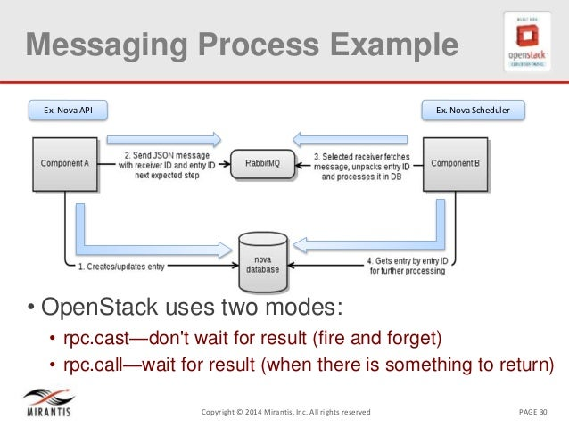 PAGE 30Copyright © 2014 Mirantis, Inc. All rights reserved Messaging Process Example • OpenStack uses two modes: • rpc.cas...