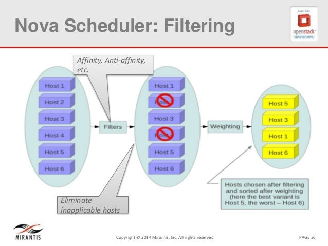 PAGE 36Copyright © 2014 Mirantis, Inc. All rights reserved Nova Scheduler: Filtering Affinity, Anti-affinity, etc. Elimina...