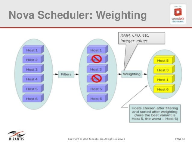 PAGE 43Copyright © 2014 Mirantis, Inc. All rights reserved Nova Scheduler: Weighting RAM, CPU, etc. Integer values