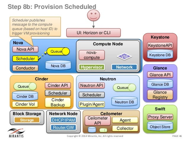 PAGE 46Copyright © 2014 Mirantis, Inc. All rights reserved Step 8b: Provision Scheduled Nova Nova DB Queue Nova API Schedu...