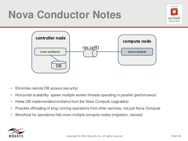 PAGE 54Copyright © 2014 Mirantis, Inc. All rights reserved Nova Conductor Notes • Eliminites remote DB access (security) •...