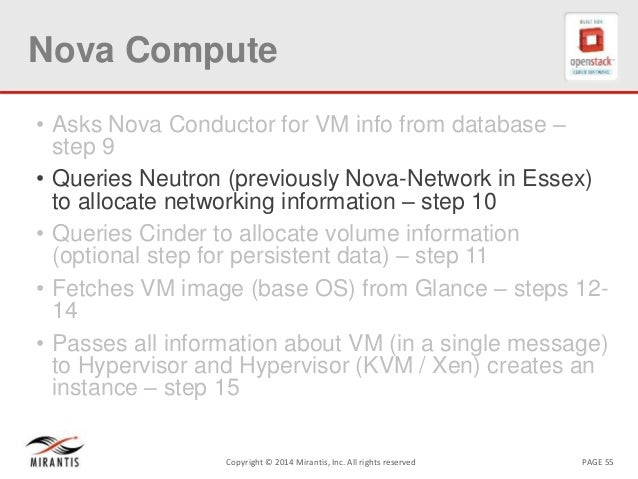 PAGE 55Copyright © 2014 Mirantis, Inc. All rights reserved Nova Compute • Asks Nova Conductor for VM info from database – ...