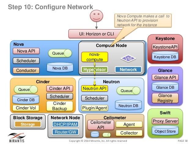 PAGE 58Copyright © 2014 Mirantis, Inc. All rights reserved Step 10: Configure Network Nova Nova DB Queue Nova API Schedule...