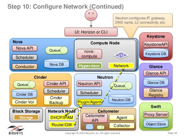 PAGE 59Copyright © 2014 Mirantis, Inc. All rights reserved Step 10: Configure Network (Continued) Neutron configures IP, g...
