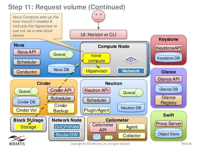 PAGE 69Copyright © 2014 Mirantis, Inc. All rights reserved Step 11: Request volume (Continued) Nova Nova DB Queue Nova API...
