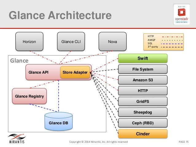 Openstack architecture for Openstack architecture ppt